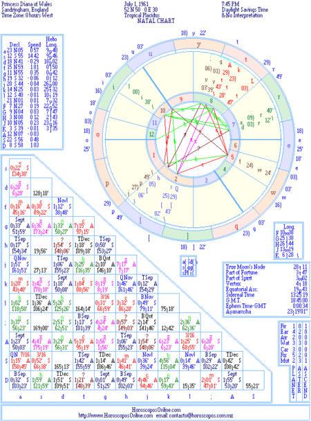 Carta-Astral-Natal-Chart